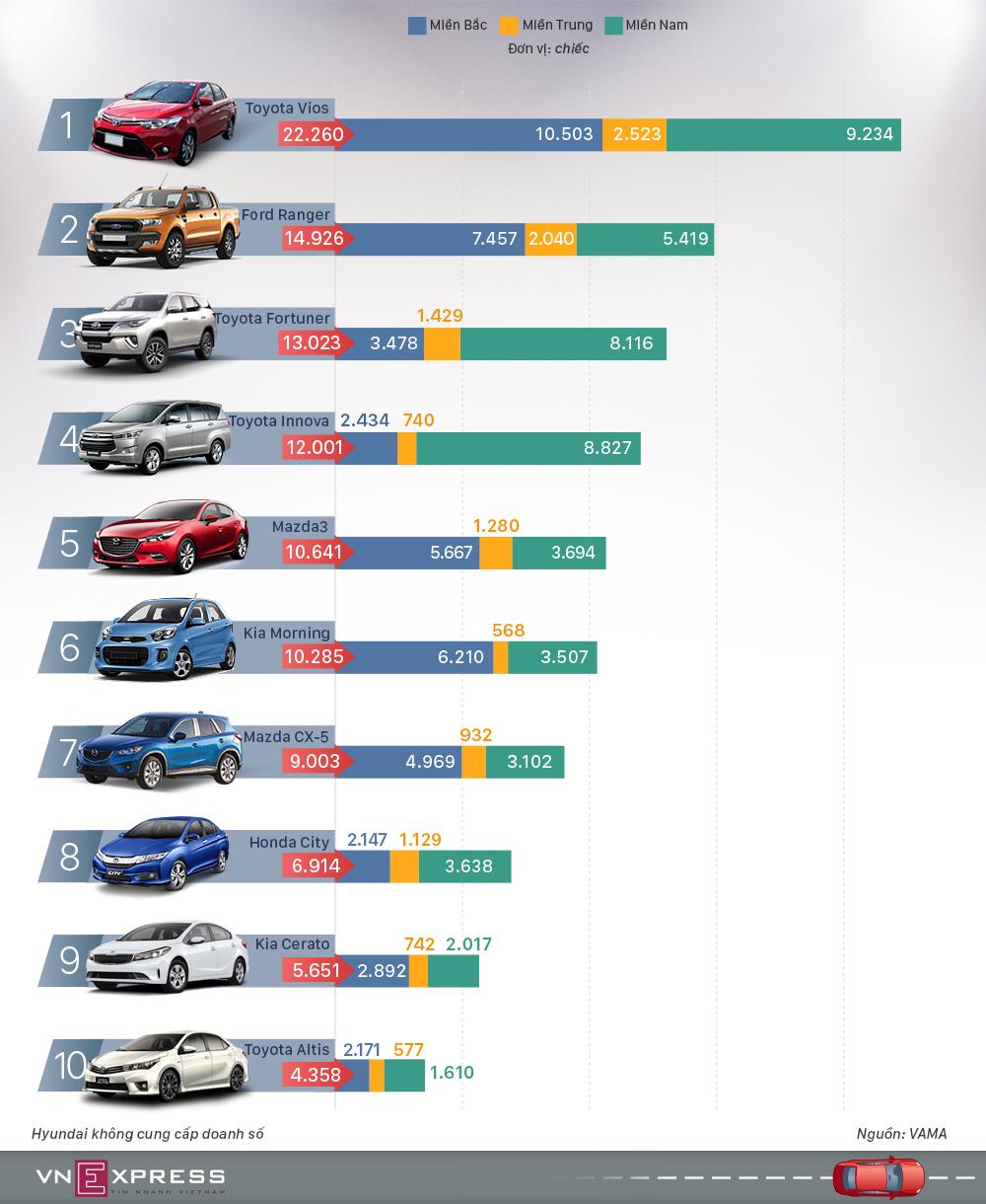 10 mẫu ôtô người Việt mua nhiều nhất 2017