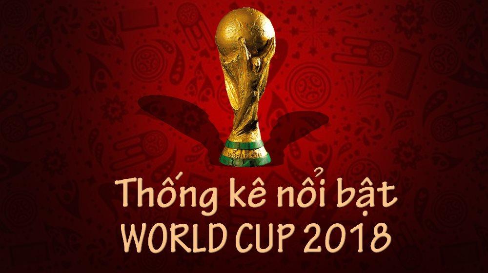 [Infographic] Thống kê những con số nổi bật tại World Cup 2018