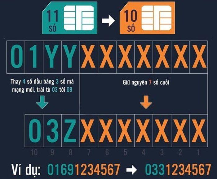 Những rắc rối mà bạn sẽ gặp phải sau khi chuyển đổi sim 11 số nếu không làm điều này