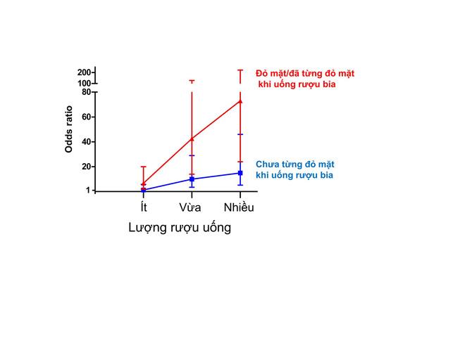 Bác sĩ Việt tại Nhật: Uống rượu đỏ mặt - nguy cơ ung thư cao nhưng ít ai biết để bỏ nhậu - Ảnh 6.