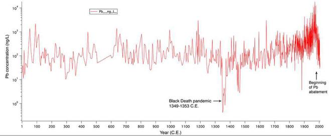 Đại dịch Cái Chết Đen từng giết đến hàng chục triệu người nhưng ngay sau đó đã có một hiện tượng lạ xảy ra - Ảnh 3.