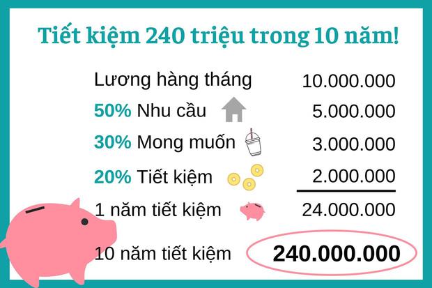 Shark Linh chỉ cách tiết kiệm 240 triệu trong 10 năm, dân tình nhắm kiểu này 80 tuổi mới mua nổi nhà chung cư - Ảnh 3.