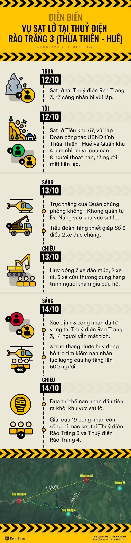Infographic: Diễn biến tại thuỷ điện Rào Trăng 3 sau 2 ngày xảy ra sạt lở kinh hoàng - Ảnh 1.