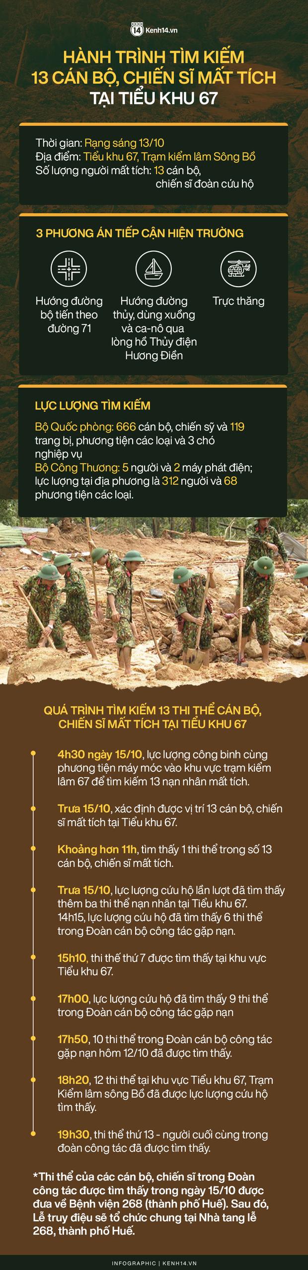Infographic: Hành trình tìm kiếm 13 cán bộ, chiến sĩ mất tích tại Tiểu khu 67 - Ảnh 1.