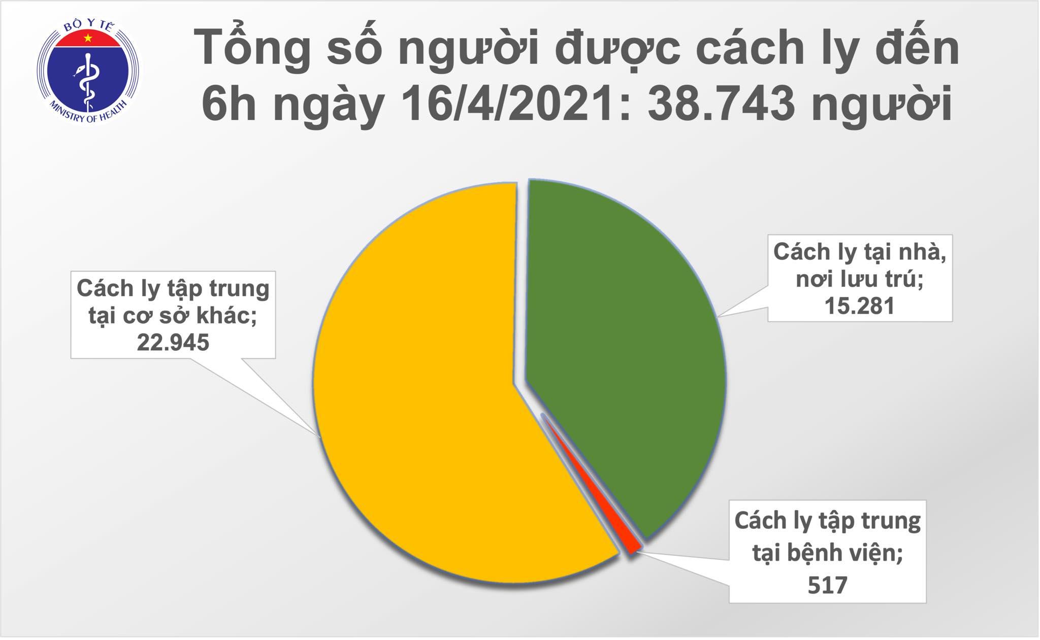 Sáng 16/4: Không ca mắc mới; hơn 63.700 người Việt đã tiêm vắc xin COVID-19 - Ảnh 2.