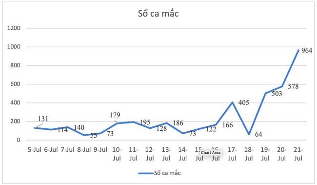 Kỷ lục: Bình Dương ghi nhận 964 ca mắc Covid-19 trong 24h - Ảnh 2.