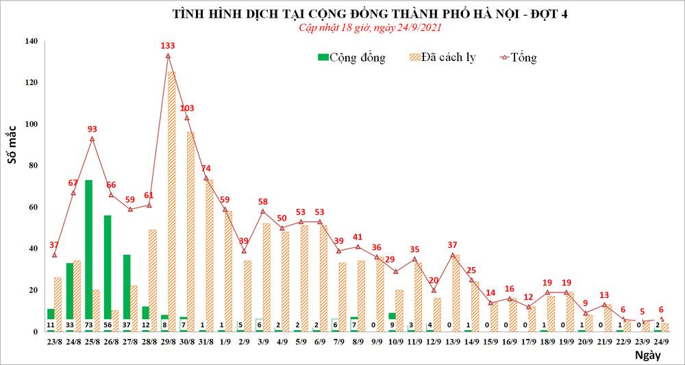 Chiều 24/9, Hà Nội phát hiện thêm 2 ca mắc Covid-19, trong đó, 1 ca là công nhân xây dựng - Ảnh 1.